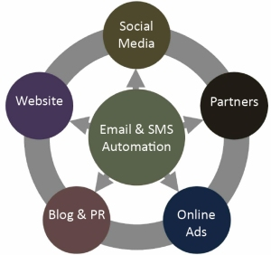 Email Marketing is the backbone of your marketing strategy