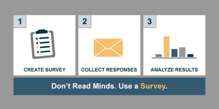 Don't Read Minds. Use A Survey